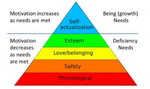 maslow_hierarchy
